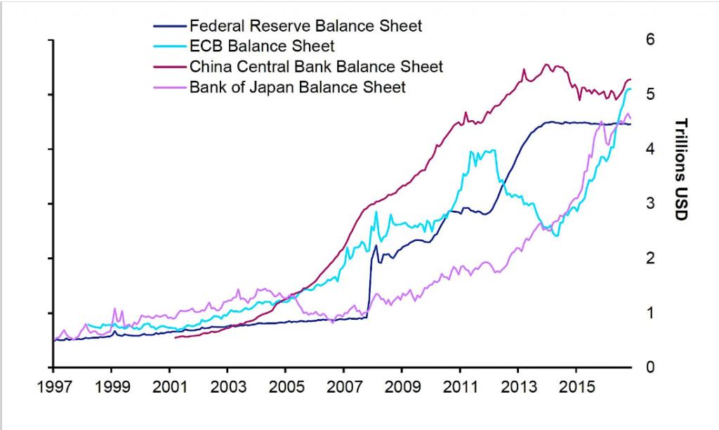 L'attribut alt de cette image est vide, son nom de fichier est Banques-centrales-vs-MSCI-World-1024x612.png.